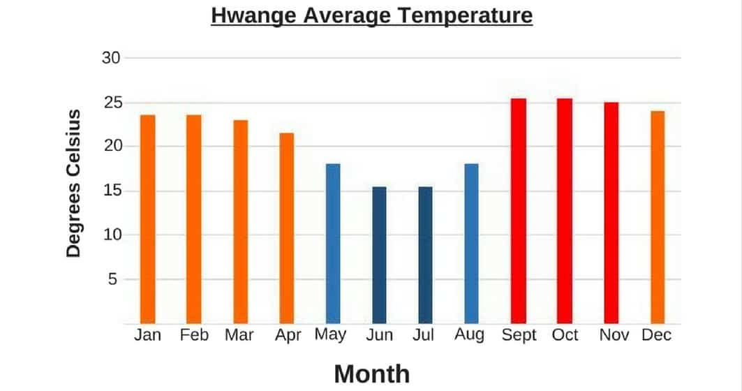 The Hide Hwange Average Temperate Graph